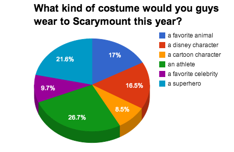 """""""Witch"""" Costume Should You Wear This Scarymount?"""